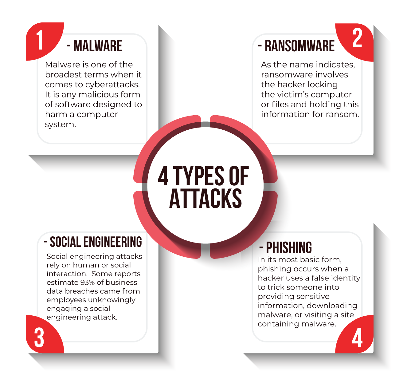 4 main types of cybersecurity attacks
